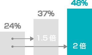 検索表示にストリートビューが追加されると、表示のみの場合と比べて予約の数が約2倍に増加します。中でも特徴的なのが、18~34歳のユーザーで、ストリートビューを見た後に予約をする可能性が130%高くなります。 その施設を利用したいと考えているお客さまにとっては、事前確認をすることで安心してその施設に足を運ぶ傾向にあると言えます。