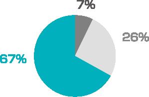 調査対象の67%が検索表示へのストリートビューの追加を希望しています。残りの回答者のうち、特に関心はないと答えたのは26%、ストリートビューの追加は不要と答えたのは7%でした。